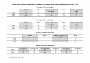 thumbnail of 3 Year SATs summary 2013 – 2015