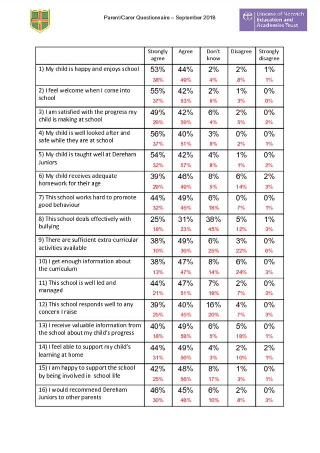 thumbnail of Parent Questionnaire – Results – Autumn 2018