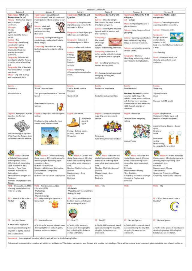 thumbnail of Copy of Year 4- Parent friendly curriculum 2019